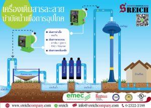 การปรับสภาพน้ำบาดาล น้ำผิวดิน น้ำดิบ แก้ปัญหาน้ำเป็นกรด-ด่าง
